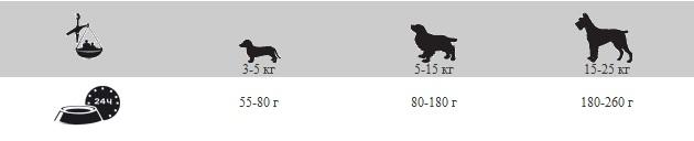 BELCANDO ®  Finest GRAIN FREE Croc - для взрослых привередливых собак мелких пород с нормальным уровнем активности  с уткой